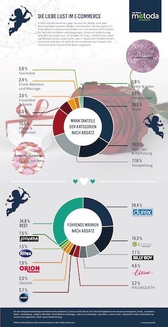 Infografik Erotik