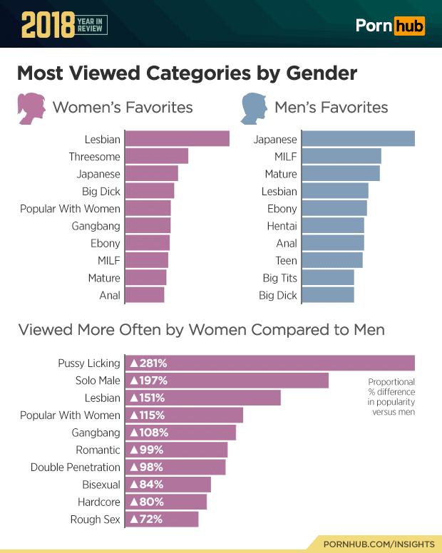Pornhub-Statistik-beliebteste-Kategorien-bei-Frauen