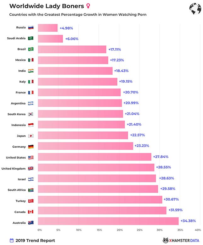 xHamster-Statistik-Anstieg-weiblicher-Nutzer