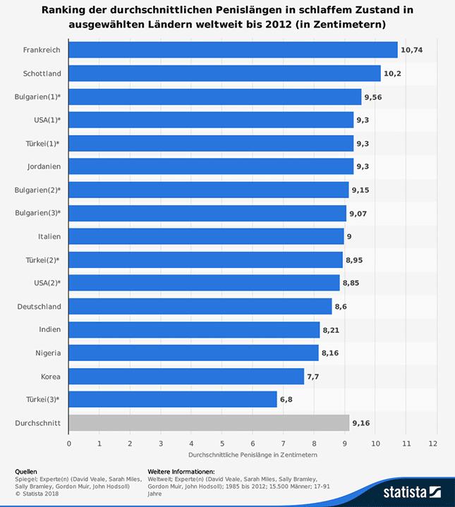 Ranking der durchschnittlichen Penislänge