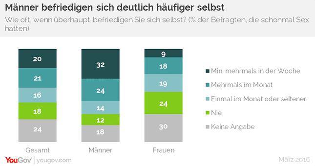 YouGov Statistik zur Selbstbefriedigung von Männern