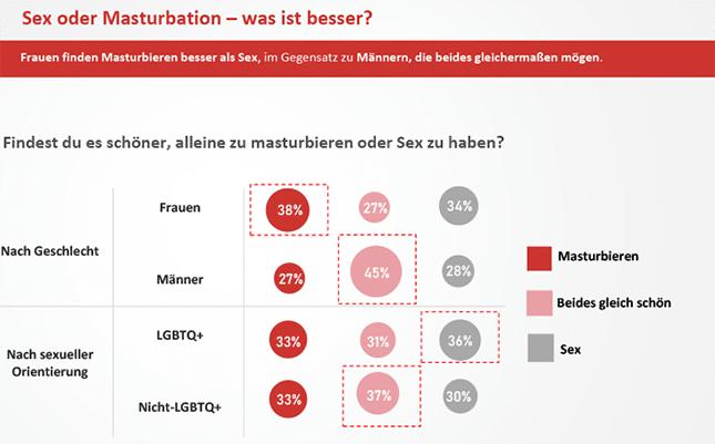 Masturbation-oder-Sex-Tenga-Lustreport-2019