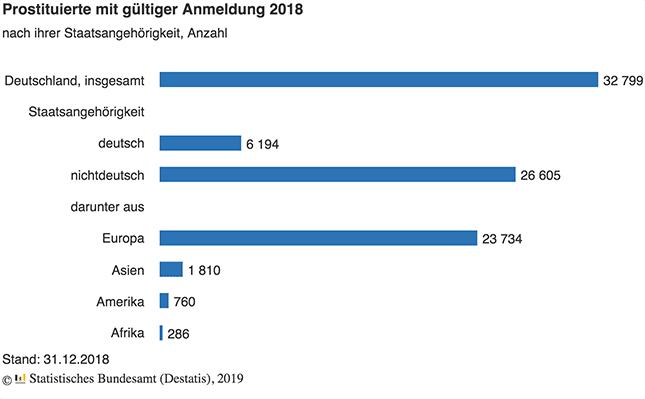 anmeldungen-prostituierte-Statistik-Deutschland