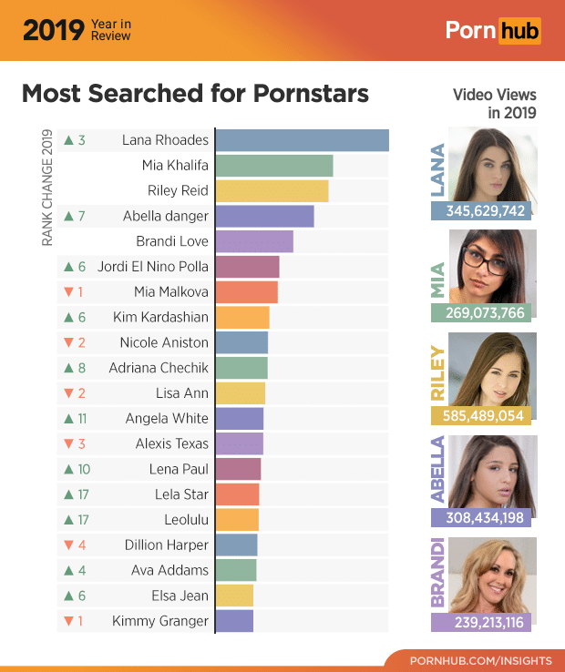 1-pornhub-insights-2019-year-review-most-searched-female-pornstars