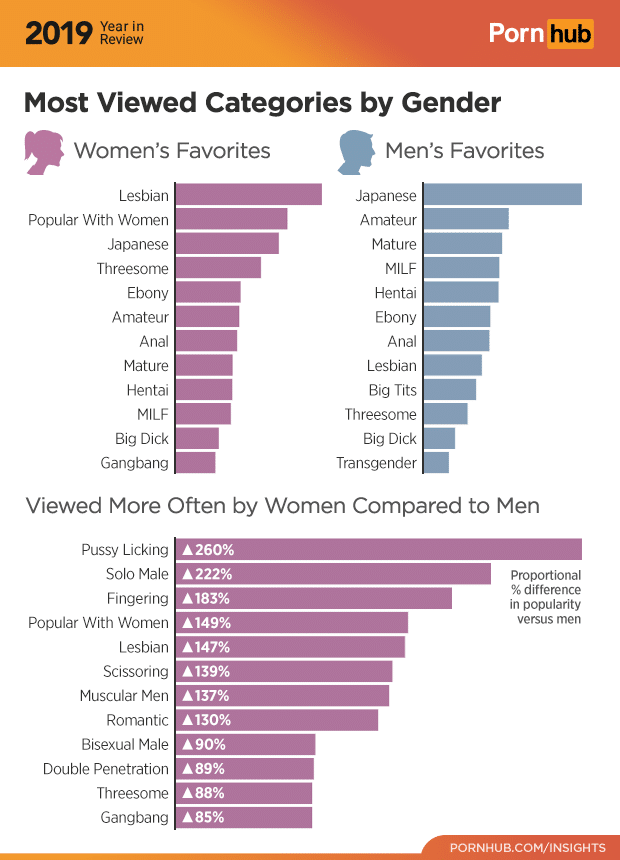 3-pornhub-insights-2019-year-review-gender-categories