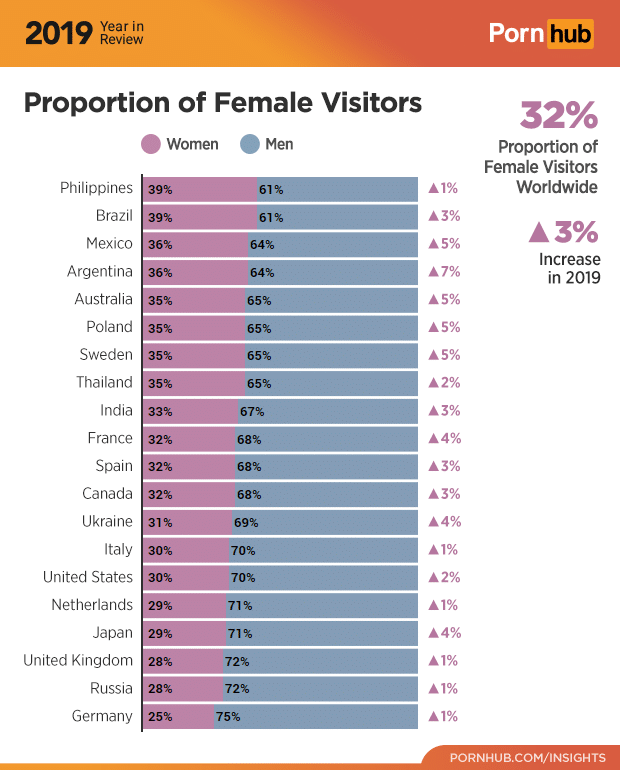 3-pornhub-insights-2019-year-review-gender-demographics