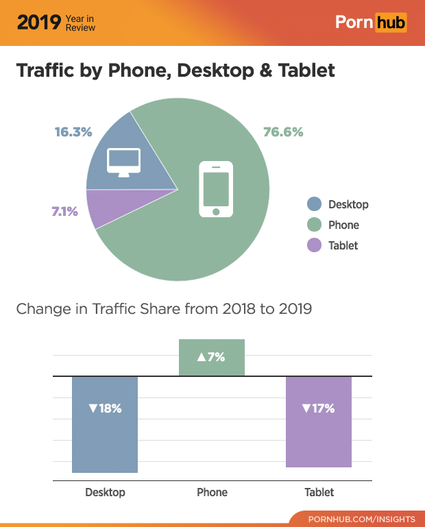 4-pornhub-insights-2019-year-review-device-traffic