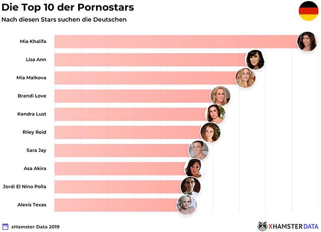 Top-10-Pornostars-xHamster-Deutschland-2019