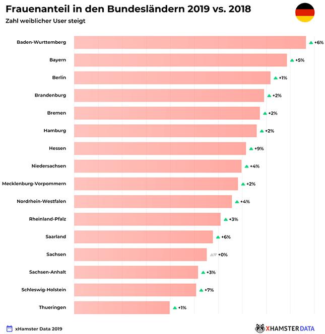 xHamster-Frauenanteil-Deutschland-2019