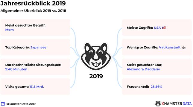 xHamster-Jahresrueckblick-2019
