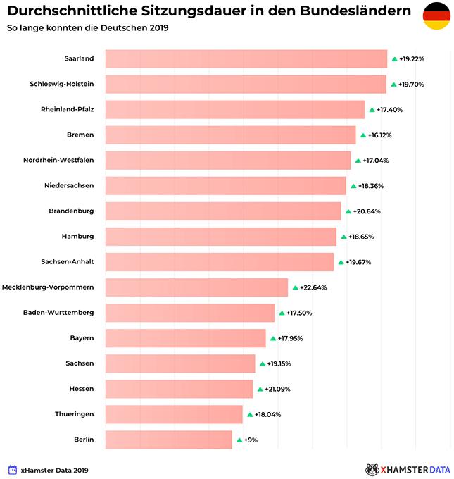 xHamster-Sitzungsdauer-2019-Deutschland