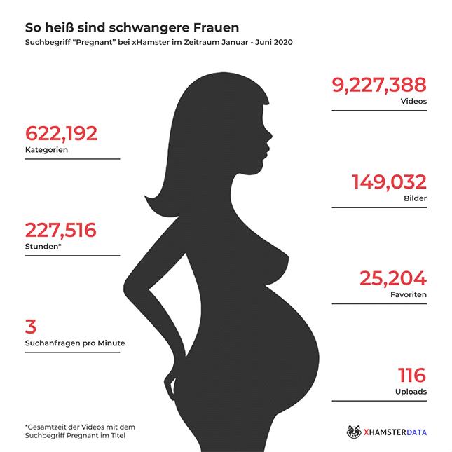 Schwangere Frauen Porno - Pregnant Porn auf xhamster