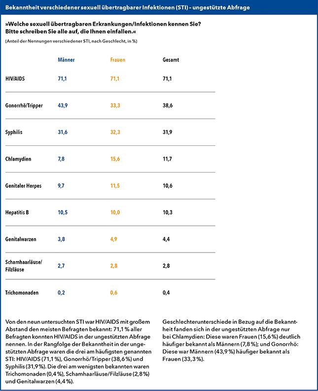 GeSiD-Grafik-Bekanntheit-STI