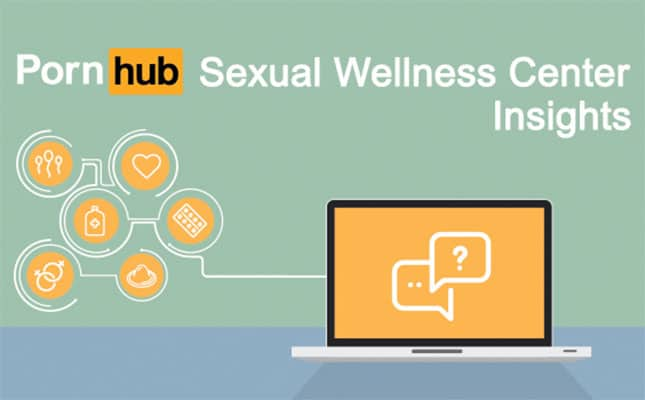 Pornhub Sexual Wellness Center Insights