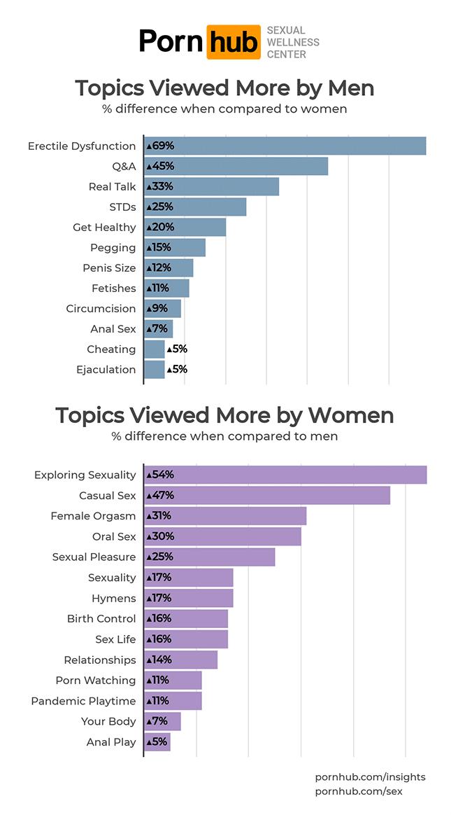 pornhub-insights-sexual-wellness-center-topics-gender