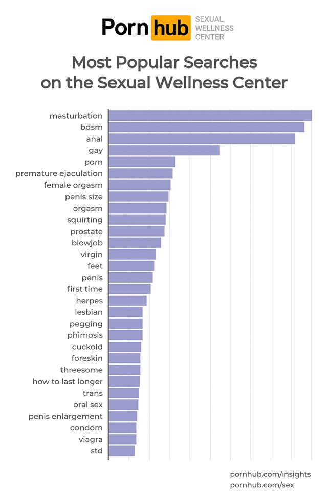 pornhub-sexual-wellness-insights-search